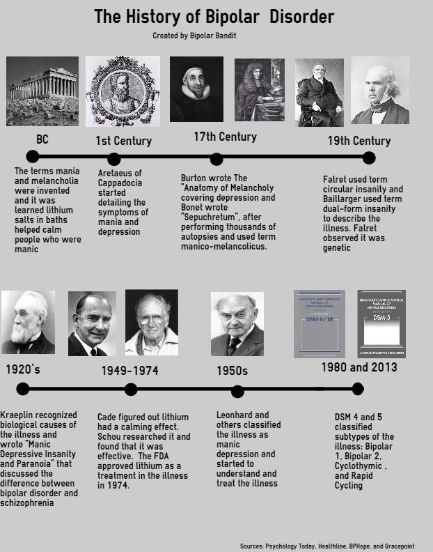 History of Bipolar Disorder